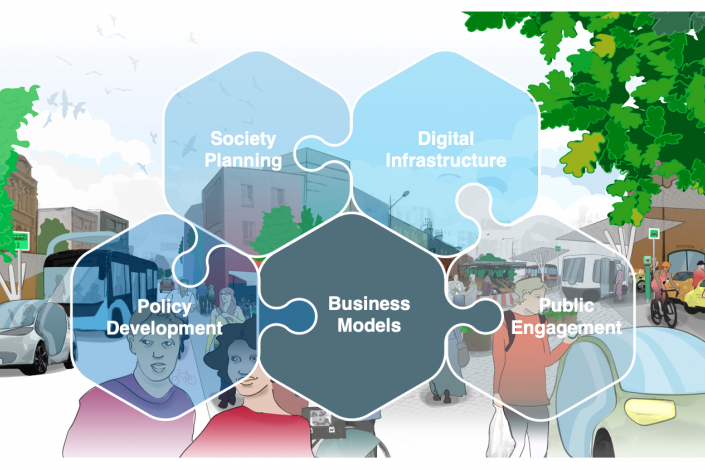 A picture showing Drive Sweden's thematic areas, with business models highlighted.