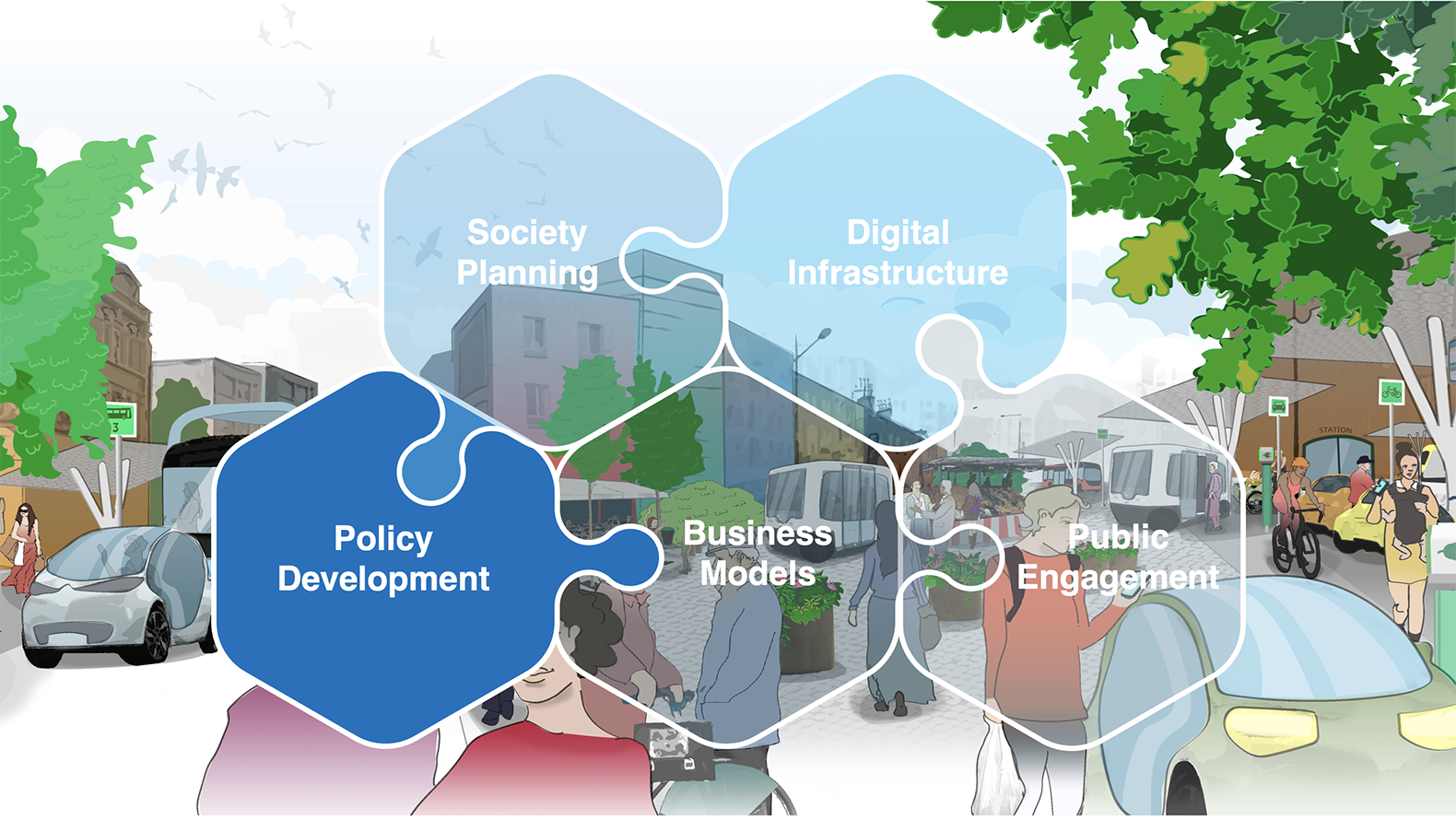 An illustration with Drive Sweden's thematic areas, where a piece saying policy development is highlighted.